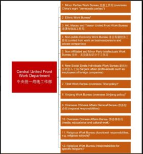 Chinese United Front 9 12 departments