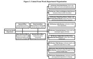 United Front Organization Chart 2015