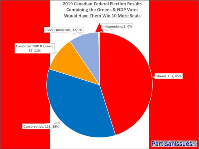 2019 Canadian Federal Election Results Combining Greens and NDP