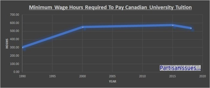 Minimum-Wage-Hours-Required-To-Pay-Canadian-University-Tuition-1990-2018