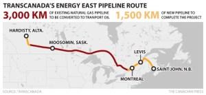 TC EnergyEast Pipeline Change and Reversal