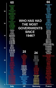 coalition governments are unsable - most elections in Europe italy uk germany france