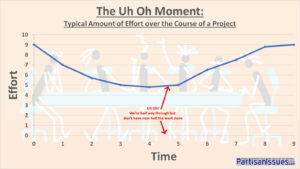The Uh On Moment - Amount of Effort over the Course of Project Time