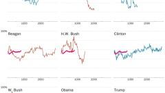US Presidential Approval Ratings Johnson Nixon Carter Regan HWBush Clinton GWBush Obama Trump