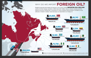 where-canada-gets-its-foreign-oil-e1517769461165