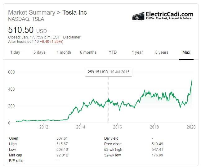 Tesla Stock Price 2010 - 2020