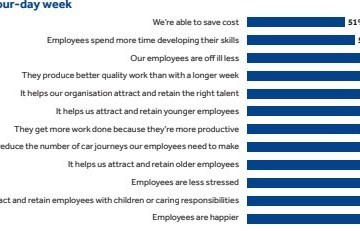 The Economic & Social Benefits of a 4 Day Work Week