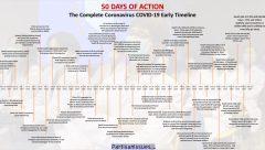 Complete Coronavirus COVID-19 Early Timeline