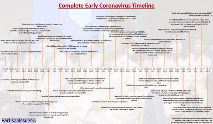 Complete Coronavirus Timeline Dec-28-2019 to Feb-9-2020