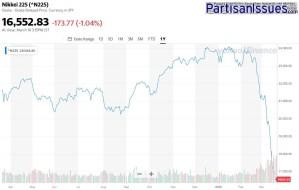 Nikkei Mar2019 - Mar2020