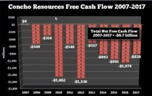 concho shale oil free cash flow