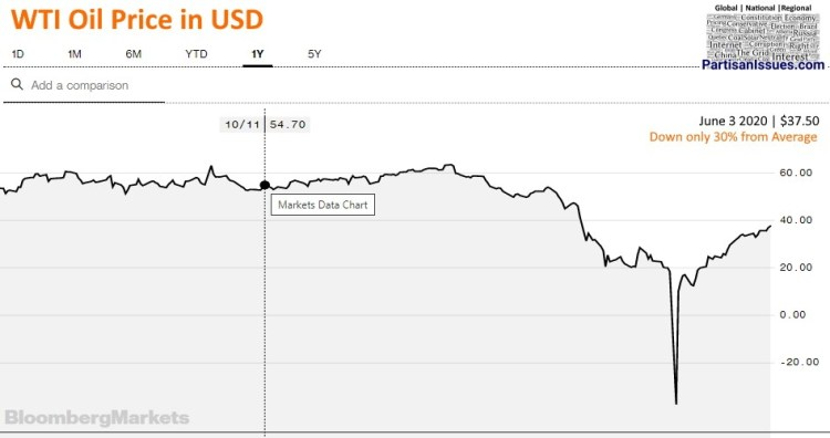 WTI oil price after COVID 2