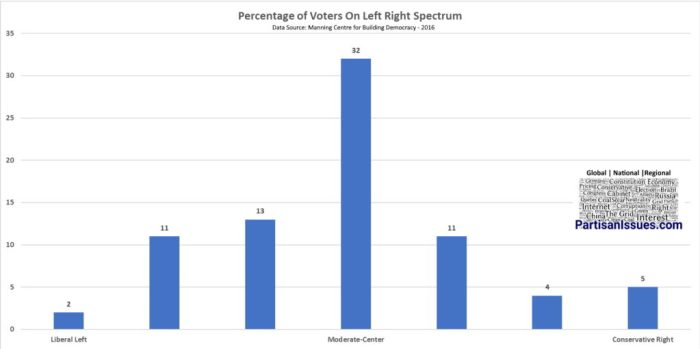 percentage of citizens on left right spectrum