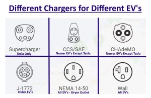 SOLVED: Everything You Need To Know About EV Charging in two 2 Minute Videos