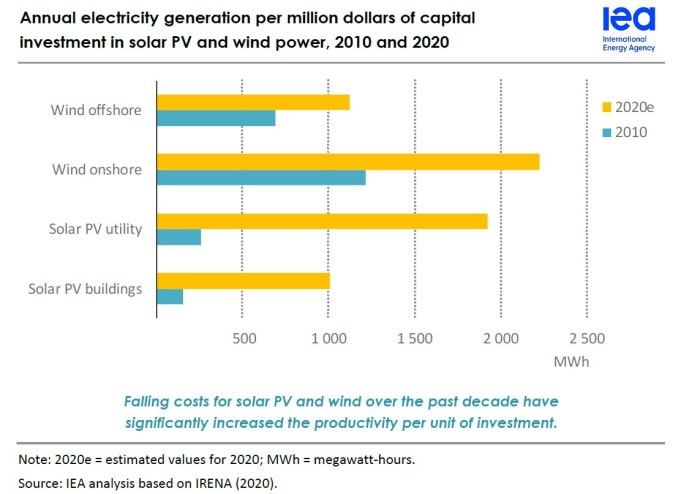 iea 2020 electricity generation of Wind and Solar in 2020 compared to 2010