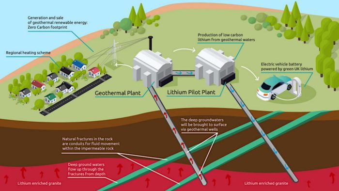cornish-pilot-geothermal-lithium-extraction-plant