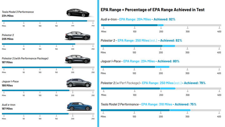 Tesla Model 3 Range Estimates are Fiction
