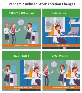 pandemic work phases work from home - hybrid work