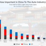 no num - how important is china to the auto industry 2021