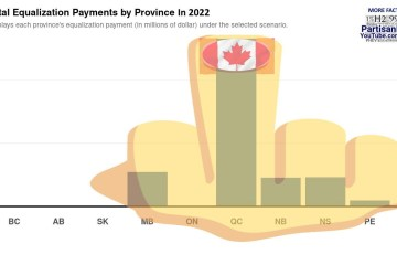 Equalization Payments Graph Shows Quebec Giving the rest of Canada the Finger