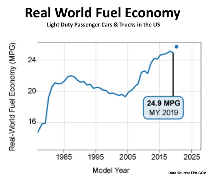 real world fuel economy light duty passenger cars and trucks 1980 - 2020