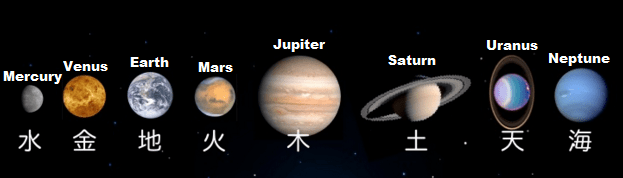 The planets and their Japanese/English names