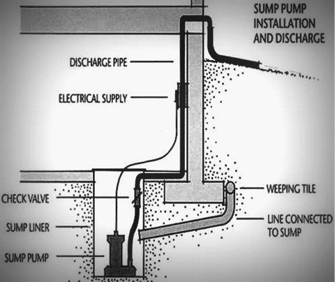a to z plumbing drain