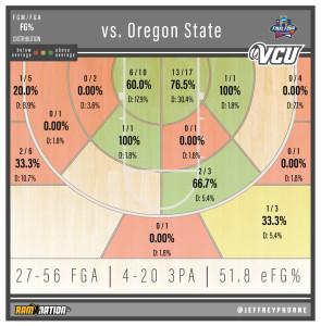 VCU_Oregon-State