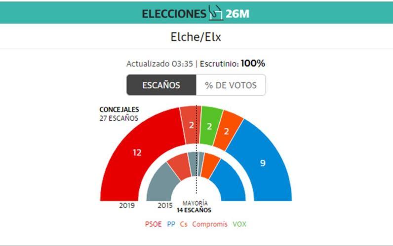 Resultados electores elche 2019