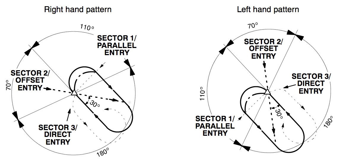 Holding patterns and entries