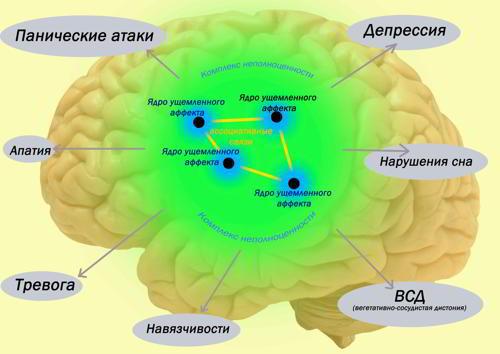 Модель невроза с позиции ядер ущемленных аффектов