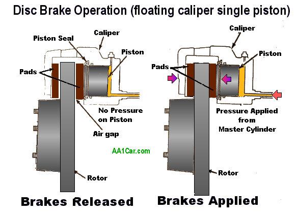 Image result for Brake function
