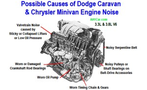 Dodge Caravan & Chrysler Minivan Engine Noise