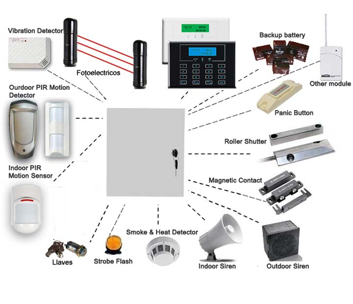 Easiest Security Home System