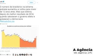 Extrema pobreza cresceu em 2015, durante o governo Dilma - e quem diz é Lula. Imagem: Reprodução/Twitter
