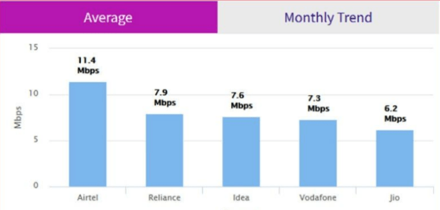 reliance jio 4g speed is less as compared to idea airtel vodafone in january month