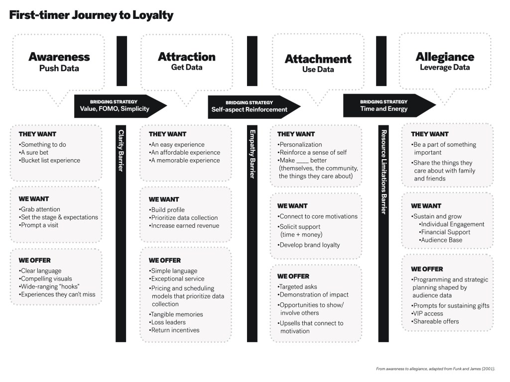 Image of journey map with four columns Awareness, Attraction, Attachment, Allegiance