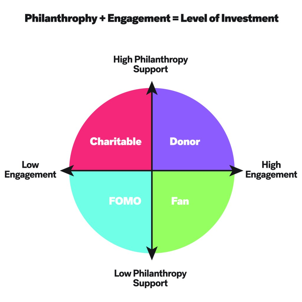 Infographic with four quadrant circle Charitable in the upper left, Donor in the upper right, FOMO in teh lower left, and Fan in the lower right