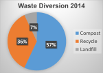 Infographic showing how much waste was diverted from the landfill in 2014