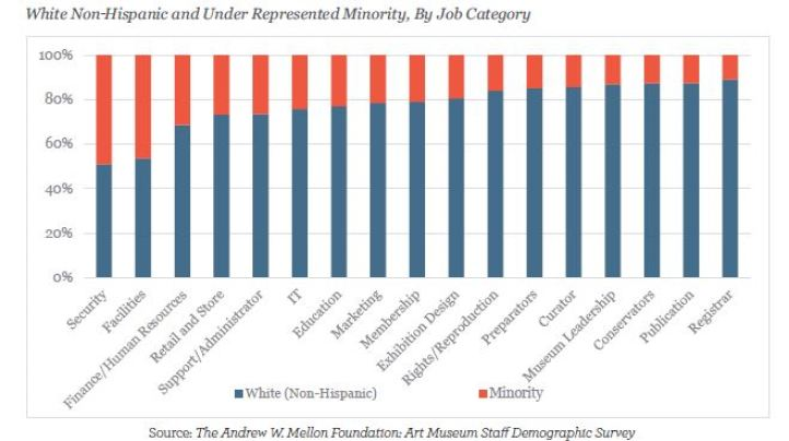 Line chart showing the white non-Hispanic and under represented minorities in art museum personnel.