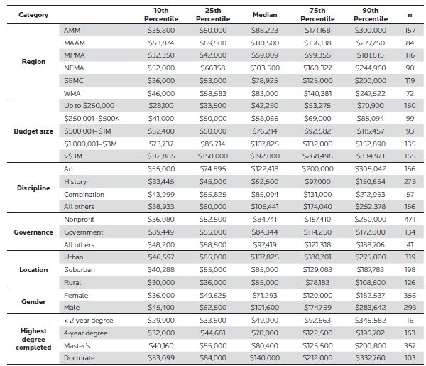 "Looking at the regional distribution of salaries, we note that museum salaries are generally highest in the MAAM (44 positions) and the WMA (39 positions), and lowest in the MPMA (44 positions) and SEMC (42 positions). In this table, ""n"" refers to the number of original responses to the survey."