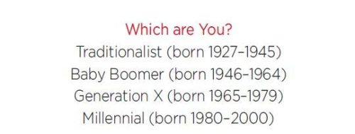 Chart showing the different years for different generations. Traditionalist born between 1927 and 1945, Baby Boomer born between 1946 and 1964, Generation X boarn between 1965 and 1979, and Millennial born between 1980 and 2000.
