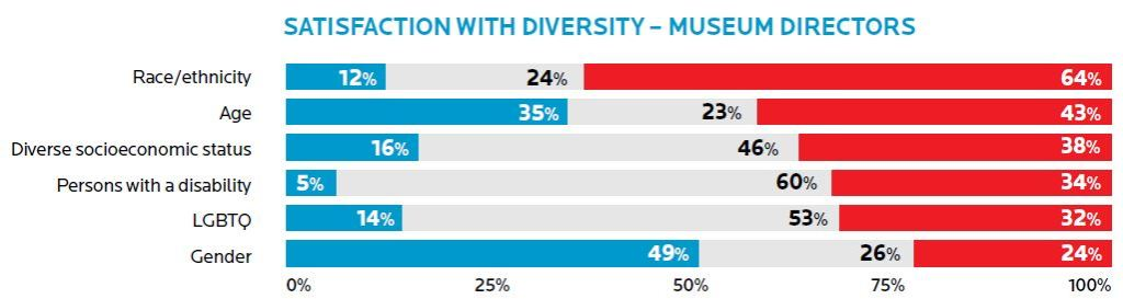 A table showing a satisfaction with diversity by museum directors.
