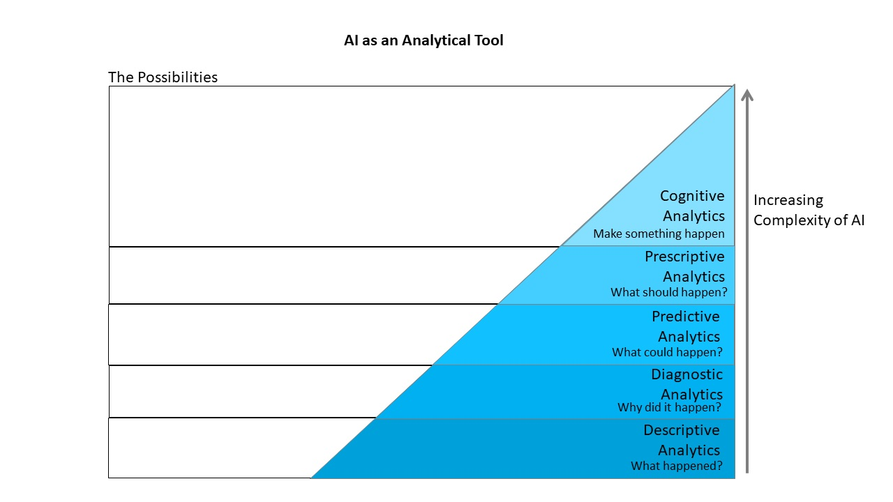 "A chart labeled ""AI as an Analytical Tool"" depicts the increasing possibilities as AI becomes more complex with technology. Different levels are shown in order from least to most complex: Descriptive analytics (What happened?), Diagnostic analytics (Why did it happen?), Predictive analytics (What could happen?), Prescriptive analytics (What should happen?), and Cognitive analytics (Make something happen)"
