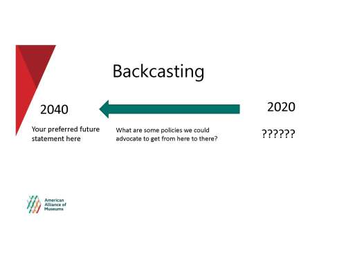 "A diagram shows a template for backcasting on whatever issue you choose. Under the heading ""2020"" is a blank space where you can put the issue you want to focus on, then an arrow with the text ""What are some policies we could advocate to get from here to there?"" points left to the heading ""2040"" under which reads ""Your preferred future statement here."""
