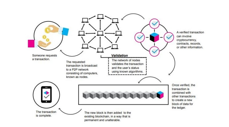 Graphic of the blockchain process with colorful charts.