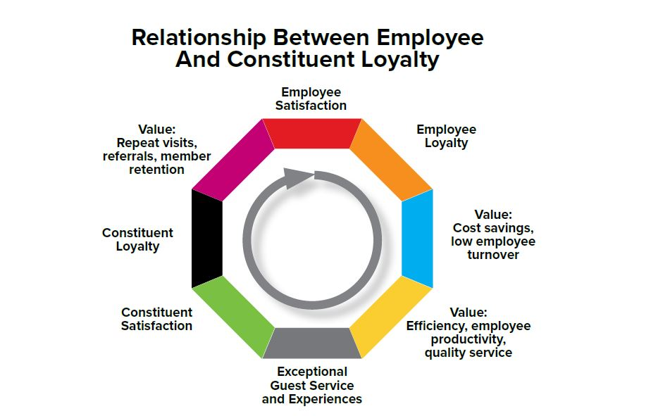 Relationship between empoyee and constituent Loyalty chart.
