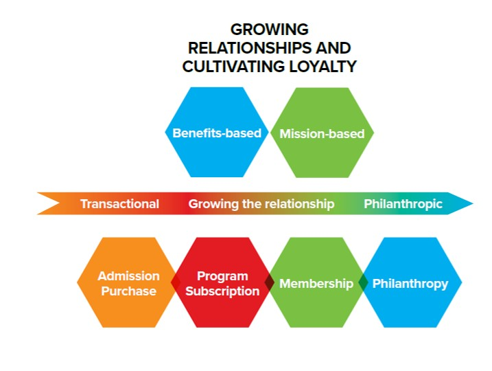 Growing Relationships And Cultivating Loyalty chart with six hexagonal shapes each with a different color and name along with a rainbow colored arrow pointing from left to right from Transactional to Growing the Relationship to Philanthropic.