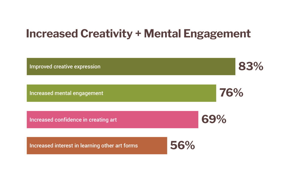 """A chart reading """"Increased Creativity + Mental Engagement."""" 83 percent say """"improved creative expression,"""" 76 percent say """"increased mental engagement,"""" 69 percent say """"increased confidence in creating art,"""" and 56 percent say """"increased interest in learning other art forms."""""""