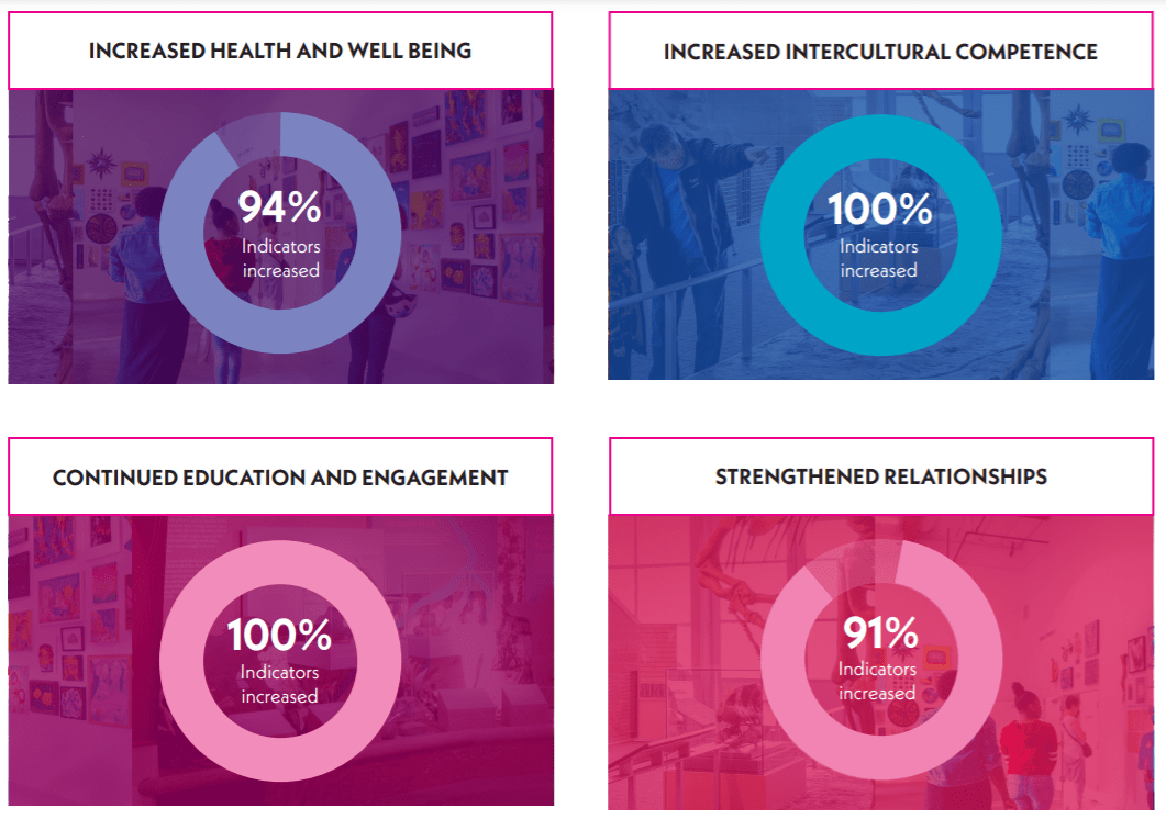 A chart showing the health and well being indicators increased by 94 percent, increased cultural competence indicators increased by 100 percent, continued education and engagement indicators increased by 100 percent, and strengthened relationship indicators increased by 91 percent